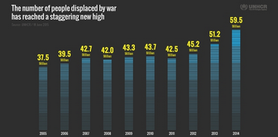 Worldwide displacement hits all-time high as war and persecution increase